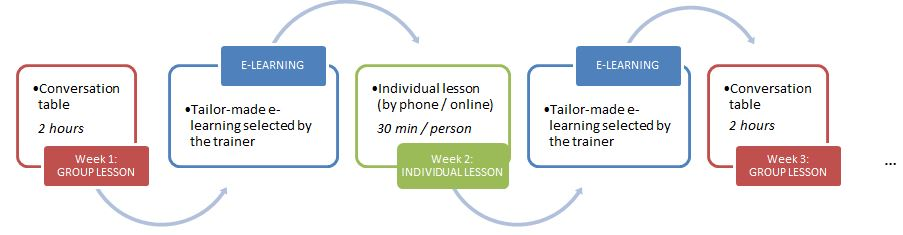 Blended Learning French   Lerian-Nti   Professional language courses