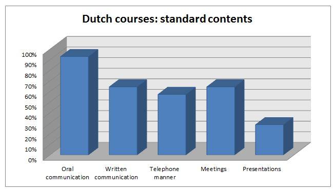 online nederlands leren